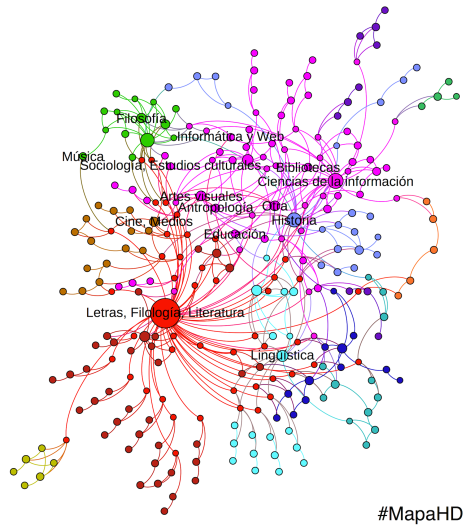 En esta visualización es posible observar cómo las comunidades (distinguidas por colores) más aisladas convergen gracias a la fuerte influencia de los estudios literarios o bien a la extensión de los vínculos con Historia y Ciencias de la Información