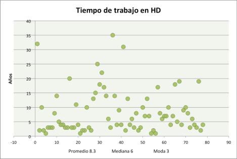 Distribución de los años de trabajo en HD  de los participantes